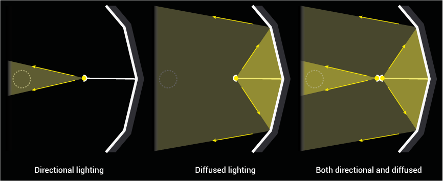 Diffused and directional lighting